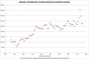 "The Frick Collection graph entitled ""Annual Attendance During Regular Museum Hours"""